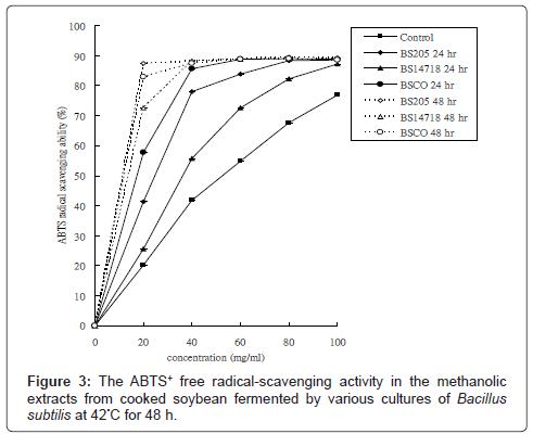 nutrition-food-sciences-methanolic-soybean