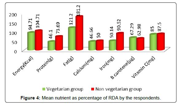 nutrition-food-sciences-nutrient-percentage