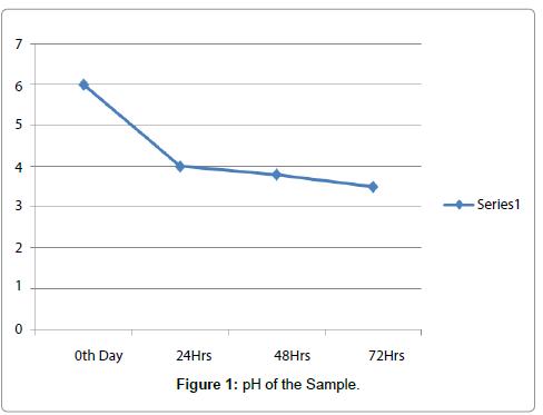nutrition-food-sciences-pH-sample