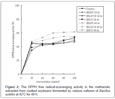nutrition-food-sciences-radical-scavenging