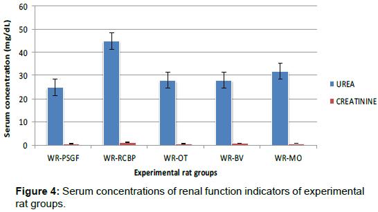 nutrition-food-sciences-renal-function-indicators