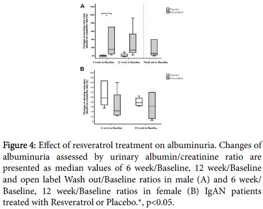 nutrition-food-sciences-resveratrol-treatment-albuminuria