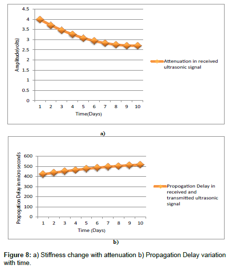 nutrition-food-sciences-sensor-response