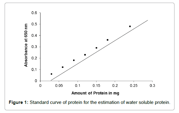 nutrition-food-sciences-soluble-protein