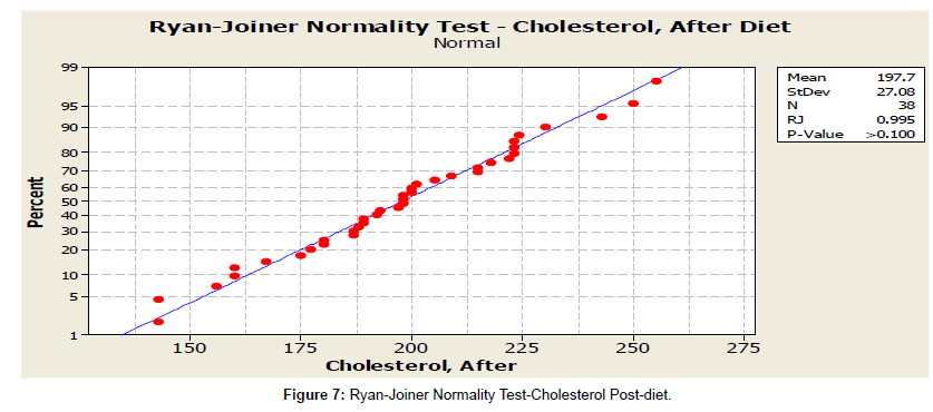 nutrition-food-sciences-test-cholesterol
