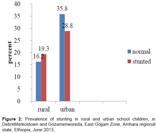 nutrition-food-sciences-urban-school-children