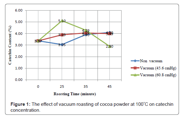 nutrition-food-sciences-vacuum-roasting