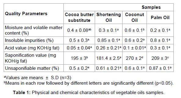 nutrition-food-sciences-vegetable-oils