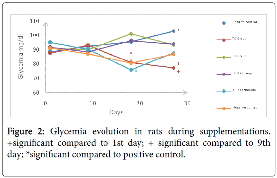nutritional-disorders-therapy-Glycemia-evolution