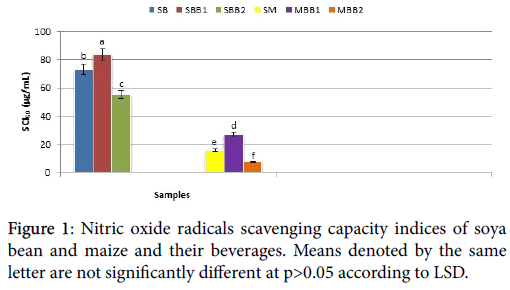 nitric oxide radical scavenging activity of The extracts also inhibit nitric oxide production all these antioxidant activities  were concentration dependent which were compared with standard antioxidants .