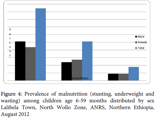 nutritional-disorders-therapy-Prevalence-malnutrition