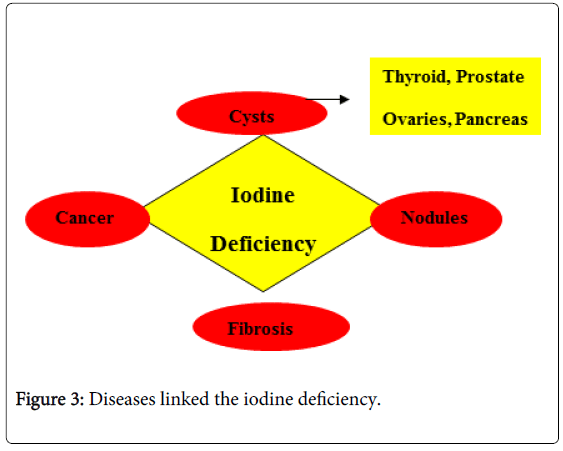 nutritional-disorders-therapy-iodine-deficiency