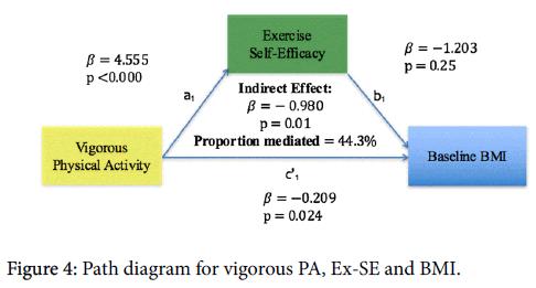 obesity-weight-loss-therapy-Path-diagram-vigorous-PA