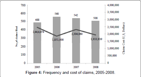 occupational-medicine-health-affairs-Frequency-cost