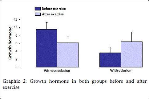 occupational-medicine-health-affairs-Growth-hormone