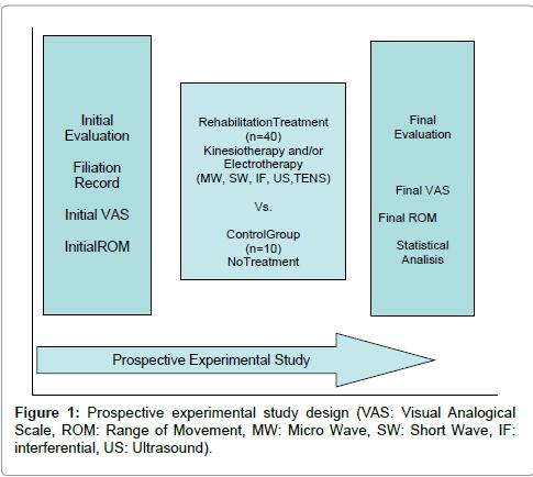 occupational-medicine-health-affairs-Prospective-experimental