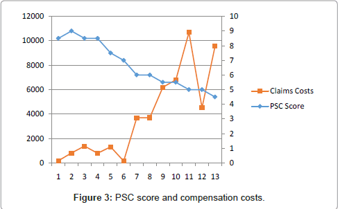 occupational-medicine-health-affairs-compensation-costs