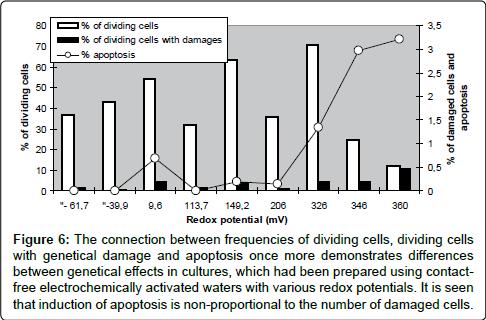 occupational-medicine-health-affairs-dividing-cells