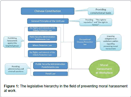 occupational-medicine-health-affairs-legislative-hierarchy