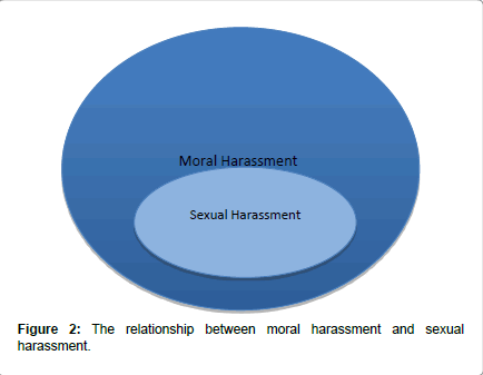occupational-medicine-health-affairs-moral-harassment