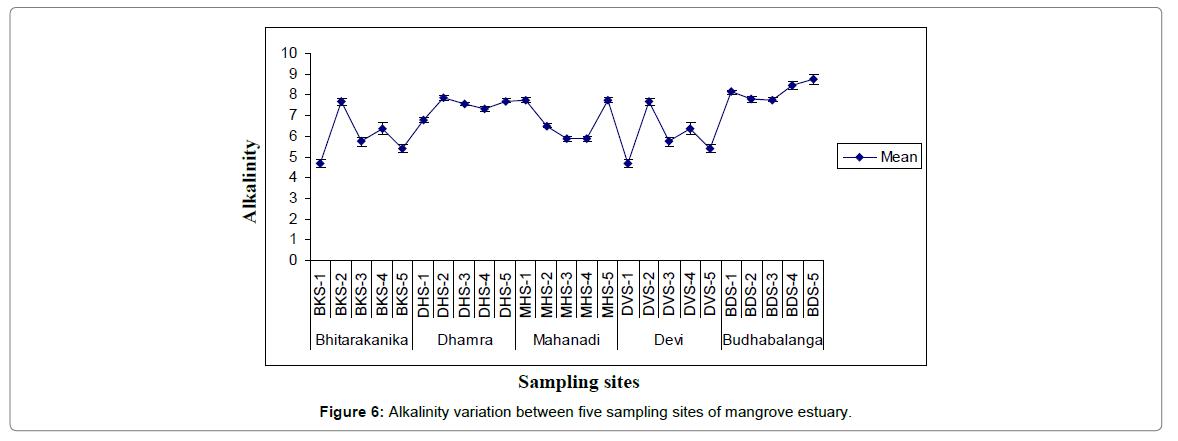 oceanography-Alkalinity-variation