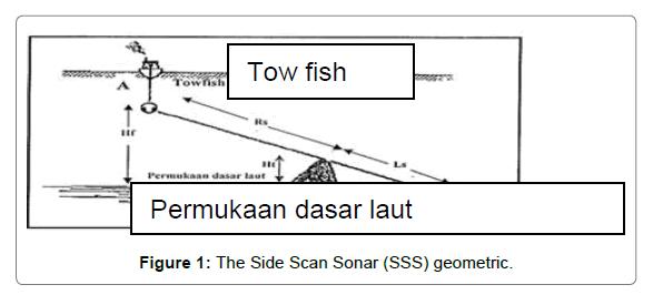 oceanography-Scan-Sonar