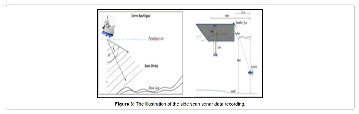 oceanography-data-recording