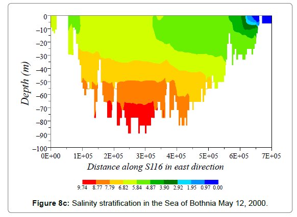 oceanography-marine-Salinity-stratification