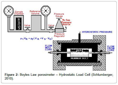 oil-gas-research-Boyles-Law-porosimeter
