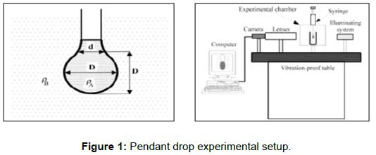 oil-gas-research-Pendant-drop-experimental