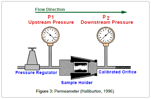 oil-gas-research-Permeameter