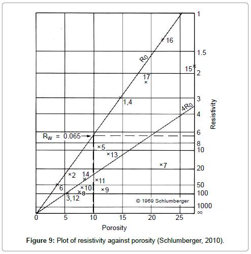 oil-gas-research-Plot-resistivity-against-porosity