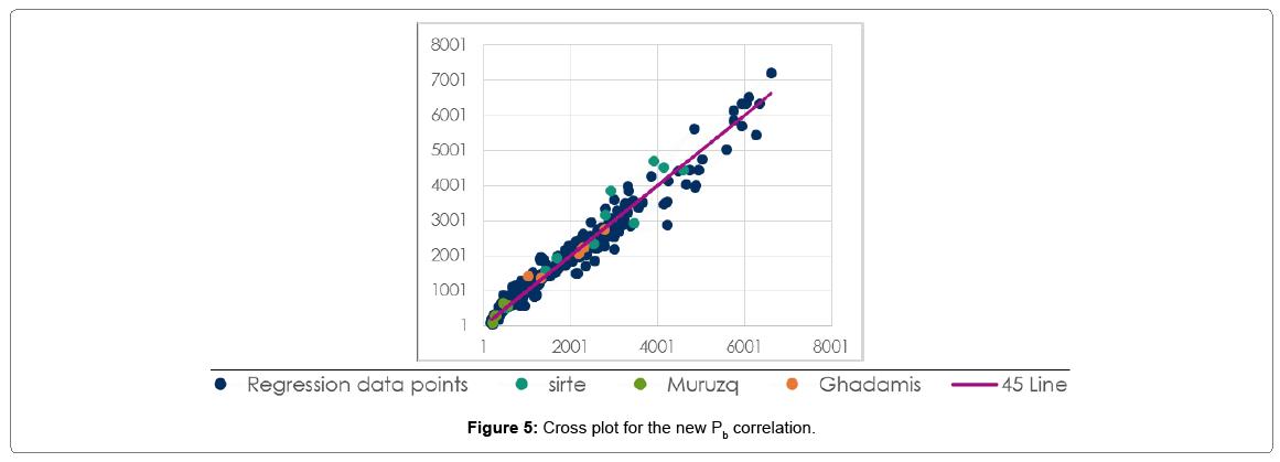 oil-gas-research-cross-plot