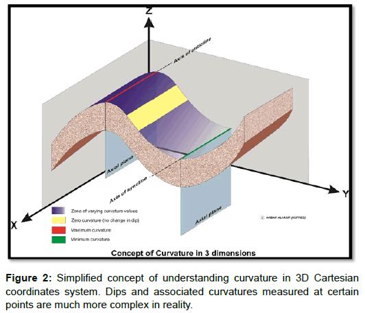 oil-gas-research-curvature-cartesian-coordinates