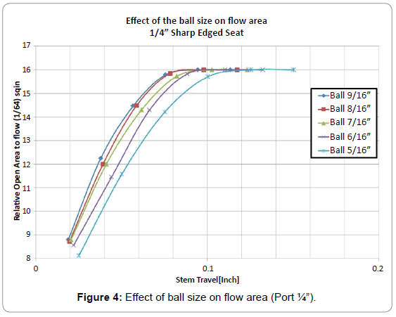 oil-gas-research-effect-ball-flow-area