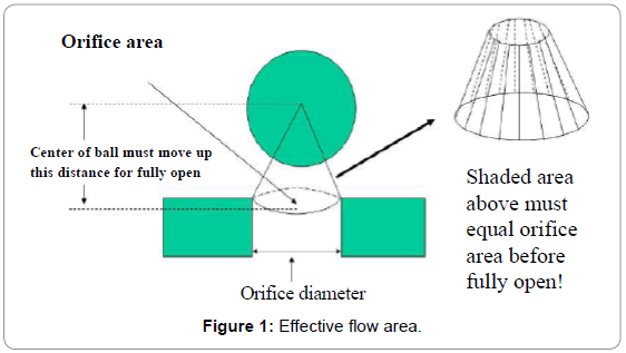 oil-gas-research-effective-flow-area