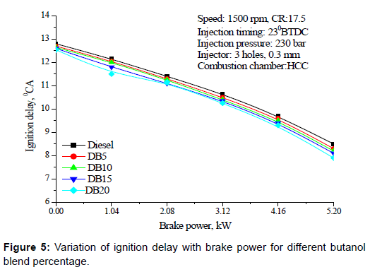 oil-gas-research-ignition-delay-brake