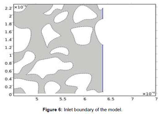 oil-gas-research-inlet-boundary-model