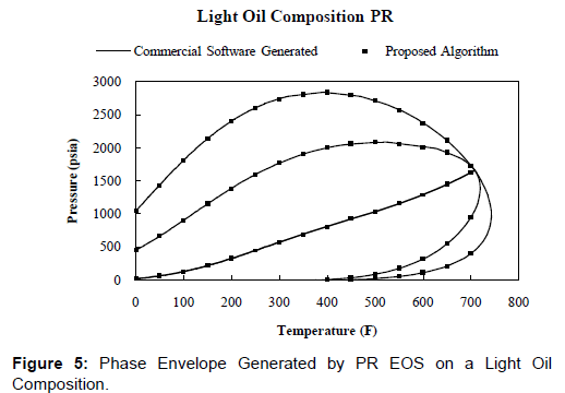 oil-gas-research-light-oil-composition