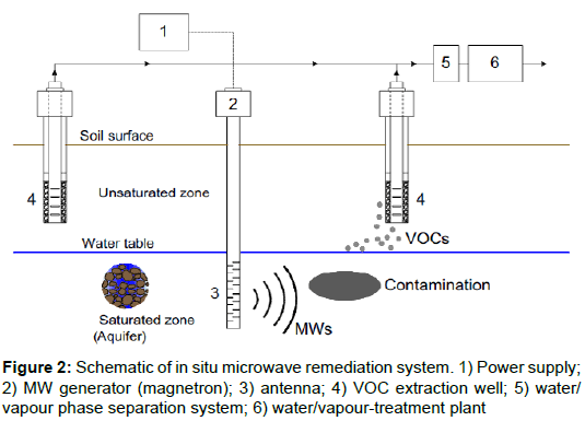 An Overview On Microwave Heating Application For Hydrocarboncontaminatedsoil And Groundwater Remediation Omics International