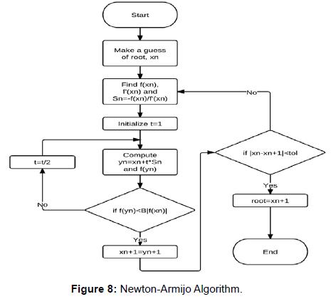 oil-gas-research-newton-armijo-algorithm