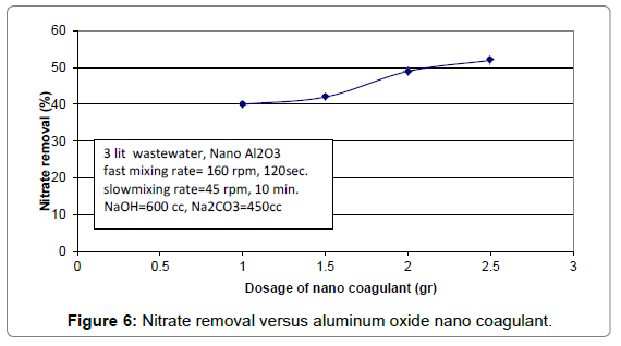 oil-gas-research-nitrate-removal-versus-nano