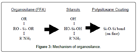oil-gas-research-organosilance