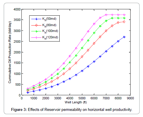 oil-gas-research-permeability
