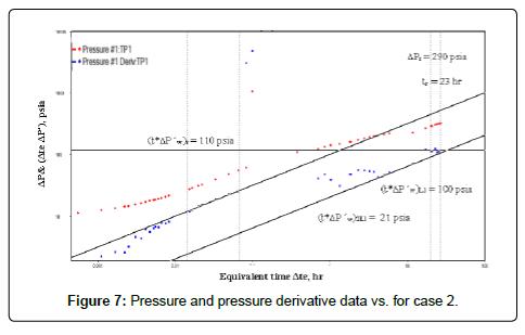 oil-gas-research-pressure