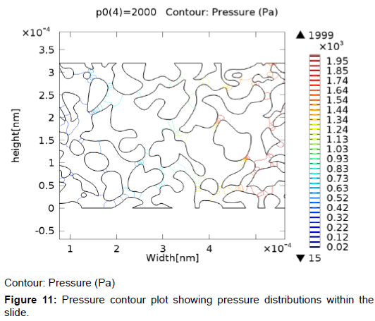 oil-gas-research-pressure-contour-plot