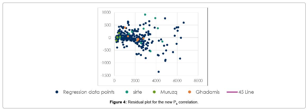 oil-gas-research-residual-plot