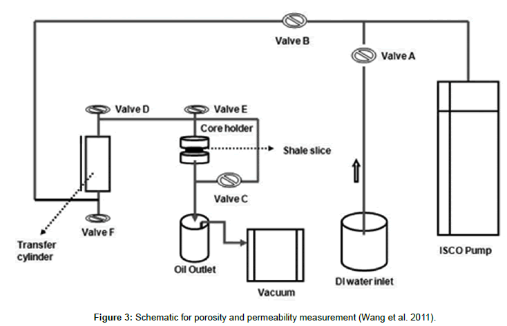 oil-gas-research-schematic-porosity-permeability