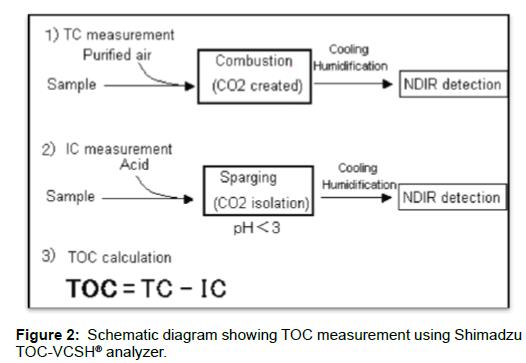 oil-gas-research-schematic-shimadzu-analyzer