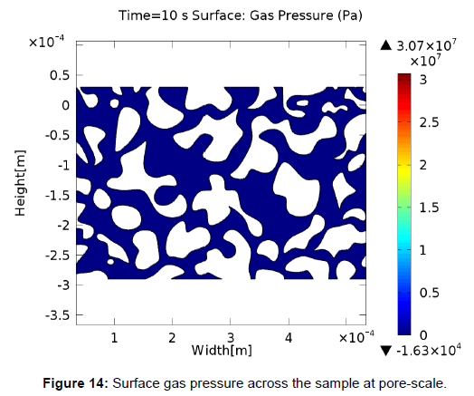 oil-gas-research-surface-gas-pressure